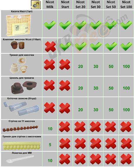 Відмінність коплектацій в наборах систем Нікот (Nicot)