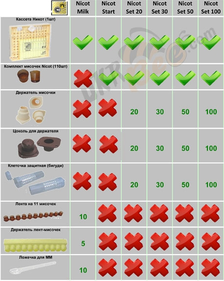 Отличие комплектаций систем Никот (Nicot)