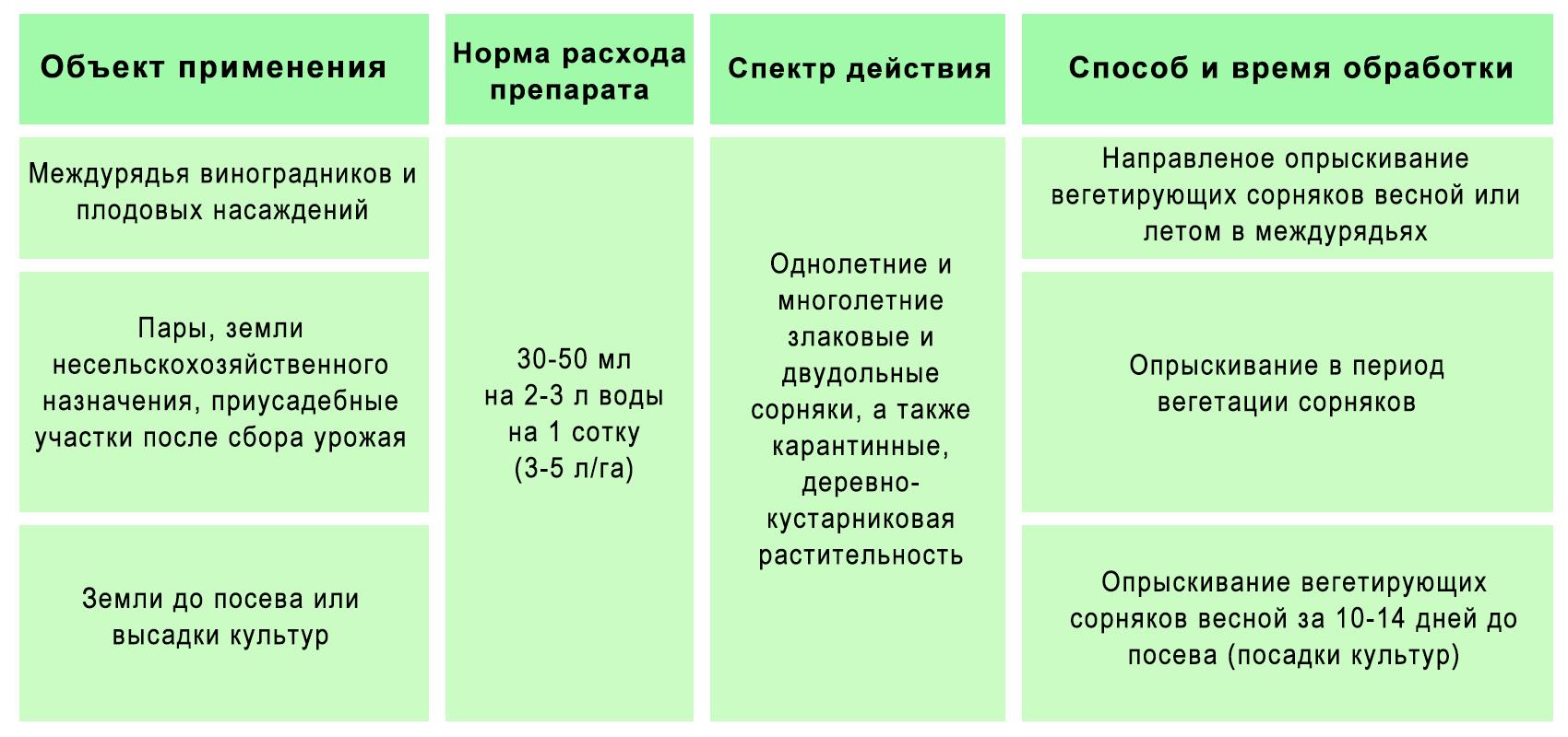 Таблица дозировки, способов и времени применения гербицида